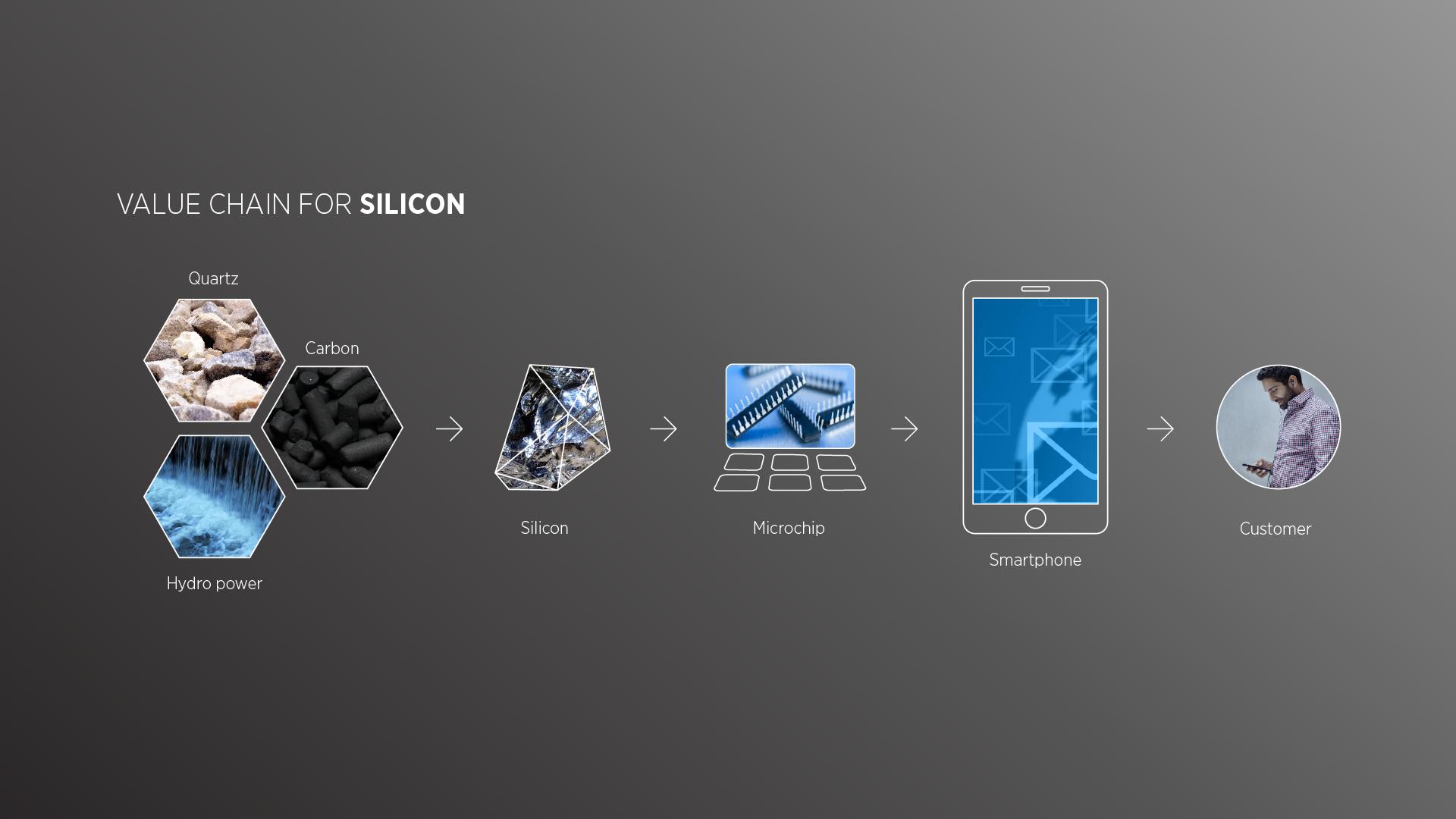 Elkem grafikk verdiskjede for silikon